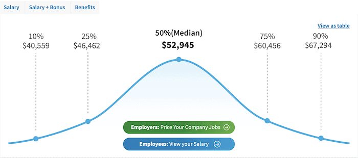 Salary.com proofreading jobs annual salary